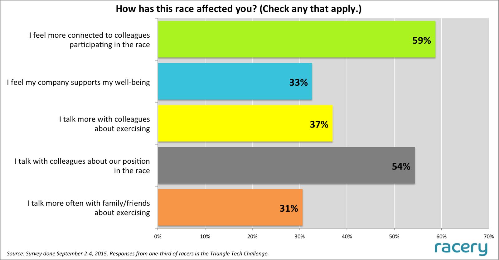 Triangle Race - Social Impact