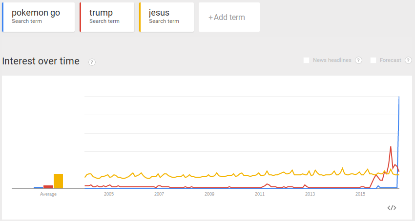 Google Trends: Pokemon Go, Trump and Jesus
