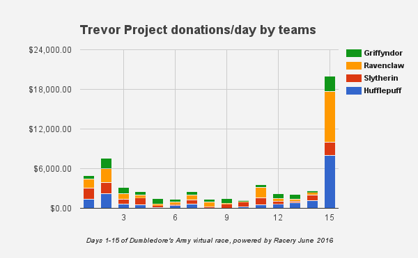 HRC virtual race donations per day per team