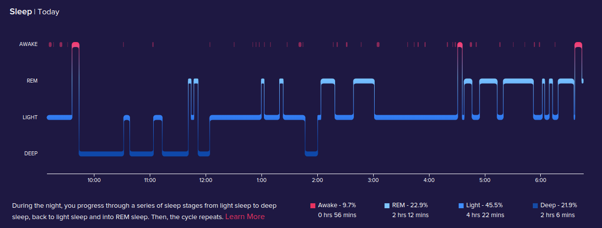Fitbit's new sleep tracker is pretty darn cool (and foreshadows the coming health revolution)