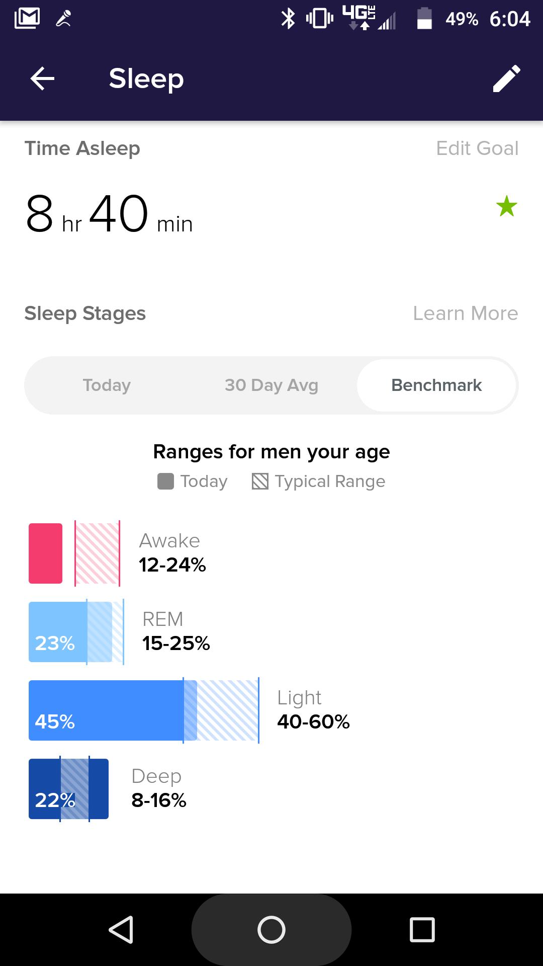 fitbit s new sleep tracker is pretty darn cool